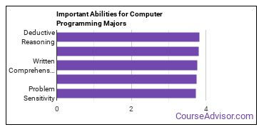 Important Abilities for programming Majors