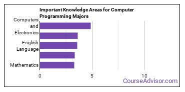 Important Knowledge Areas for Computer Programming Majors