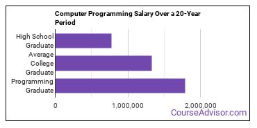 computer programming salary compared to typical high school and college graduates over a 20 year period