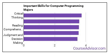 Important Skills for Computer Programming Majors
