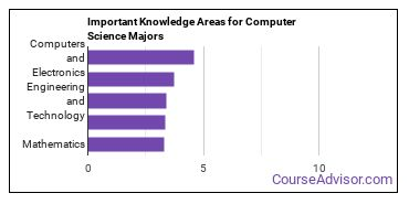 Important Knowledge Areas for Computer Science Majors