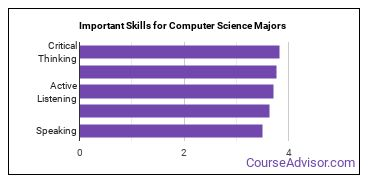 Important Skills for Computer Science Majors