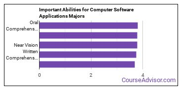 Important Abilities for computer software Majors