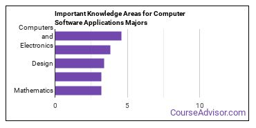 Important Knowledge Areas for Computer Software Applications Majors