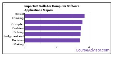 Important Skills for Computer Software Applications Majors