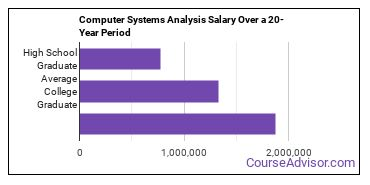 computer systems analysis salary compared to typical high school and college graduates over a 20 year period