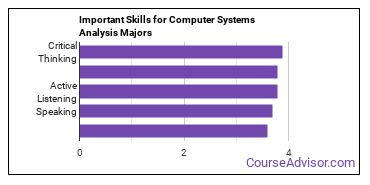 Important Skills for Computer Systems Analysis Majors