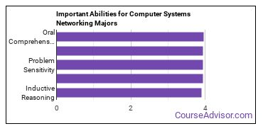 Important Abilities for networking Majors