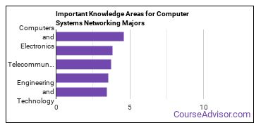 Important Knowledge Areas for Computer Systems Networking Majors
