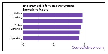 Important Skills for Computer Systems Networking Majors