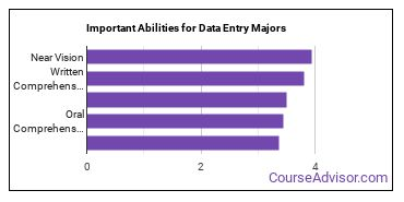 Important Abilities for data entry Majors