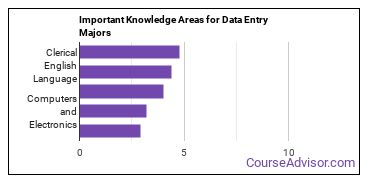 Important Knowledge Areas for Data Entry Majors