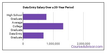 data entry salary compared to typical high school and college graduates over a 20 year period