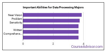 Important Abilities for data processing Majors