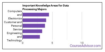 Important Knowledge Areas for Data Processing Majors