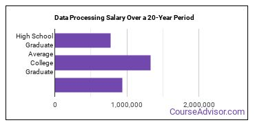 data processing salary compared to typical high school and college graduates over a 20 year period