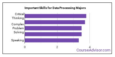 Important Skills for Data Processing Majors