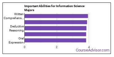 Important Abilities for IS Majors