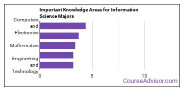 Important Knowledge Areas for Information Science Majors