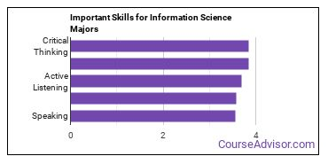 Important Skills for Information Science Majors