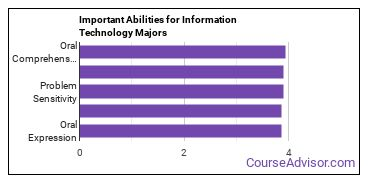 Important Abilities for IT Majors