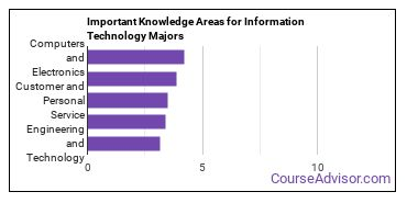 Important Knowledge Areas for Information Technology Majors
