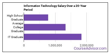 information technology salary compared to typical high school and college graduates over a 20 year period