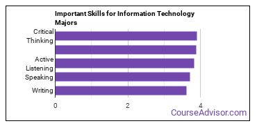 Important Skills for Information Technology Majors