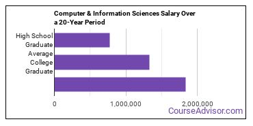 computer and information sciences salary compared to typical high school and college graduates over a 20 year period