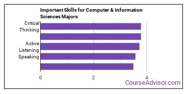 Important Skills for Computer & Information Sciences Majors