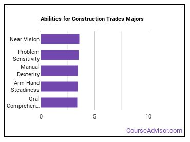 Important Abilities for construction trades Majors