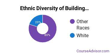 Building Management & Inspection Majors in AK Ethnic Diversity Statistics