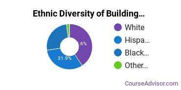 Building Management & Inspection Majors in GA Ethnic Diversity Statistics