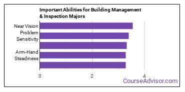 Important Abilities for building management Majors