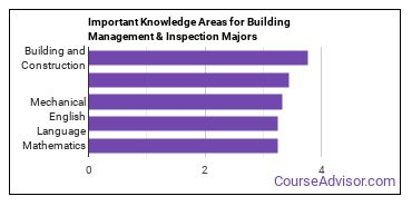 Important Knowledge Areas for Building Management & Inspection Majors