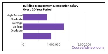 building management and inspection salary compared to typical high school and college graduates over a 20 year period