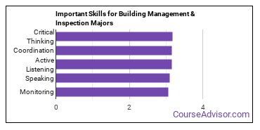 Important Skills for Building Management & Inspection Majors