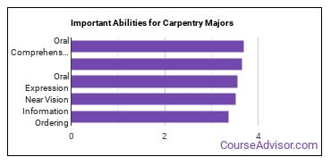 Important Abilities for carpentry Majors