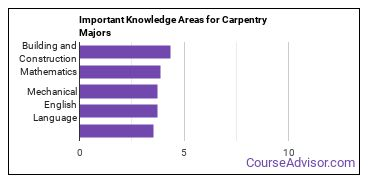 Important Knowledge Areas for Carpentry Majors