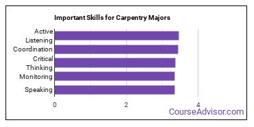 Important Skills for Carpentry Majors