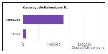 Carpentry Jobs Nationwide vs. FL