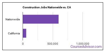 Construction Jobs Nationwide vs. CA