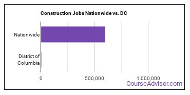 Construction Jobs Nationwide vs. DC
