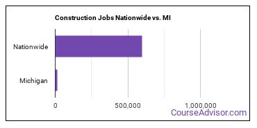 Construction Jobs Nationwide vs. MI