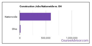 Construction Jobs Nationwide vs. OH