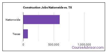 Construction Jobs Nationwide vs. TX