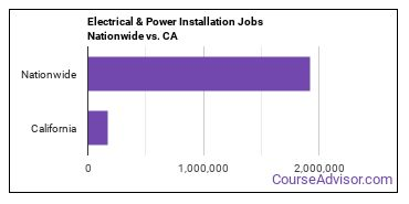 Electrical & Power Installation Jobs Nationwide vs. CA