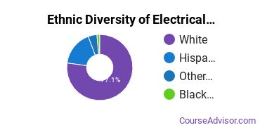 Electrical & Power Installation Majors in CO Ethnic Diversity Statistics