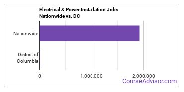 Electrical & Power Installation Jobs Nationwide vs. DC