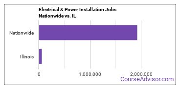 Electrical & Power Installation Jobs Nationwide vs. IL